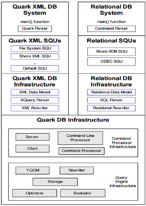Cornell University's Quark Overview