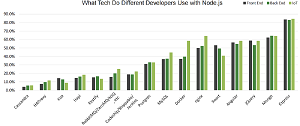 Popular Technologies Used with Node.js