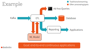 Structured Streaming for Continuous Application'