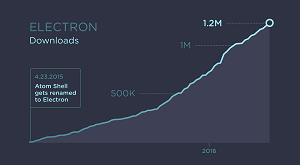 The Growth of Electron