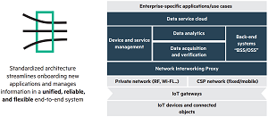 Architecture of the HPE Universal IoT Platform