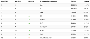 The TIOBE Index, May 2016