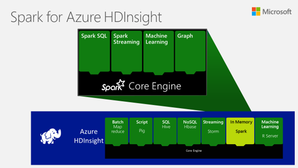 Microsoft, MapR Lead Spark Charge -- ADTmag