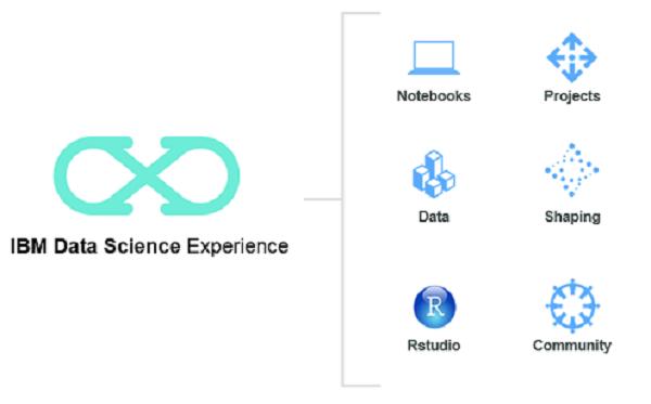 IBM Announces Spark Development Environment in the Cloud -- ADTmag