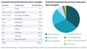 Google's Android OS Stats