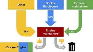 How the Docker Engine Is Made