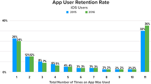 iOS Users Perform Better in Retention
