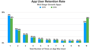 Mid-Stage Apps Also Perform Better in Retention