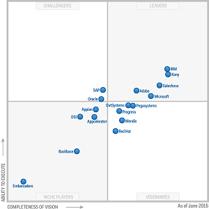 June 2016 Magic Quadrant for Mobile App Development Platforms