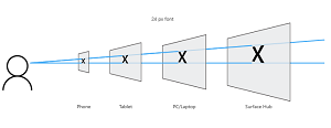 An Effective Pixel Size for Different Device Resolutions and Distances