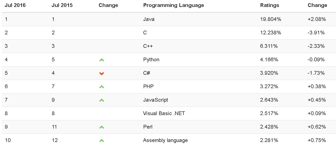 Assembly Language Gains in Popularity -- ADTmag