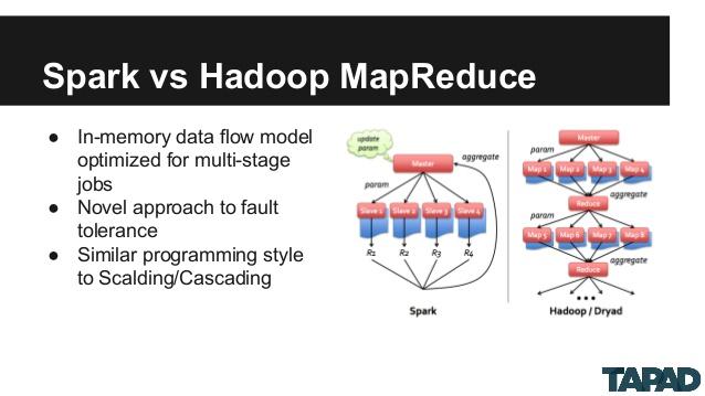 Popular Big Data Engine Apache Spark 2 0 Released -- ADTmag