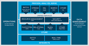 Cloudera Enterprise