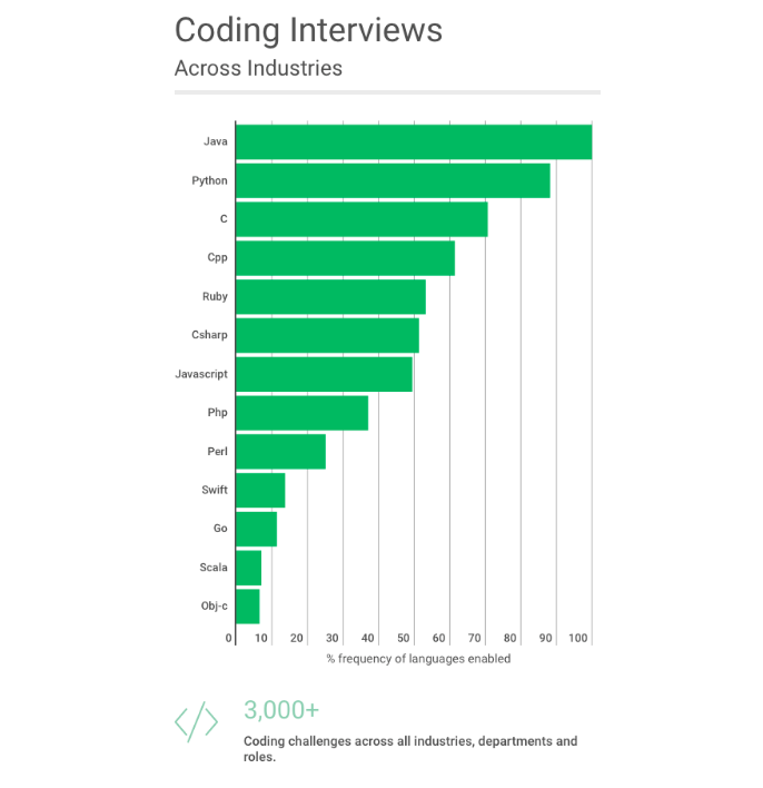 Job Interview Tests Help Rank Programming Languages -- ADTmag