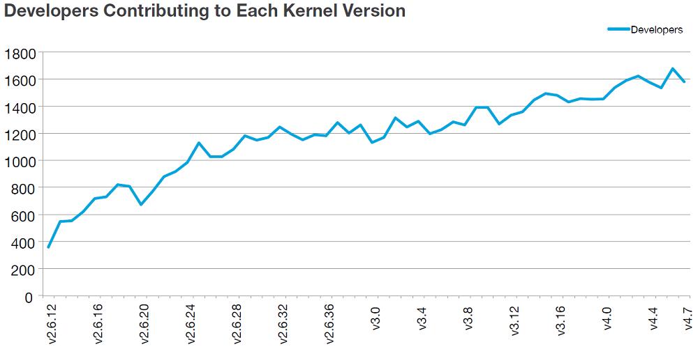Free programming ebook linux download kernel