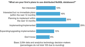 Enterprise Architects Are Seeing the Opportunity in NoSQL