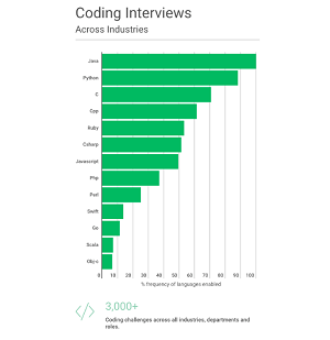 Top Languages Used in Interview Coding Challenges