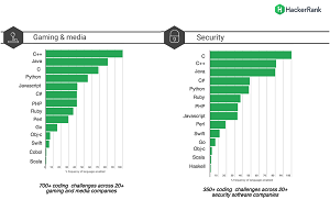Top Languages Used in Gaming & Media, and Security