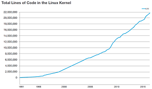 Nearing 22 Million Lines of Code