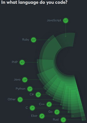 JavaScript and Ruby Lead the Pack