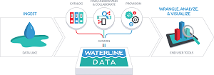 The Waterline Data Smart Data Catalog