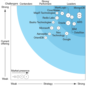 Forrester Wave Big Data NoSQL Q3 2016