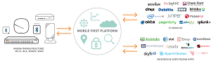Aruba Mobile First Platform