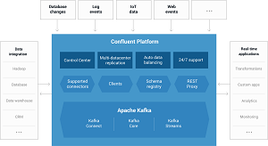 The Upcoming Confluent 3.1 Platform