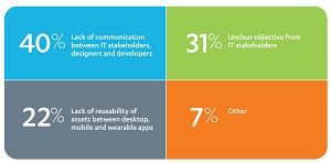 What Challenges Do You Foresee in Wearable Development?