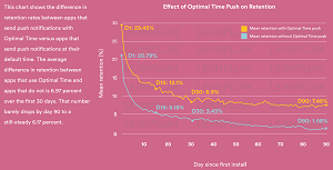 How the Optimal Time Machine Learning Algorithm Affects App Retention