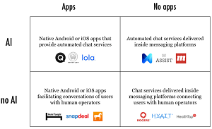 The Messaging Quadrant