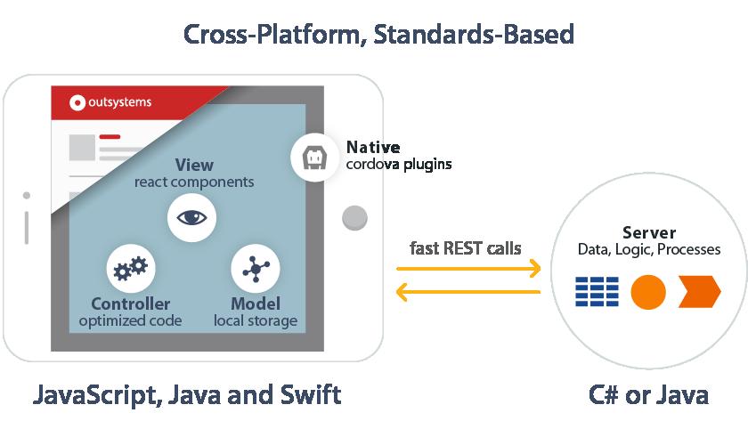 Outsystems Updates Low Code Platform For Enterprise Mobile