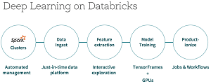 Databricks Deep Learning