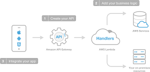 The AWS Mobile Hub Approach