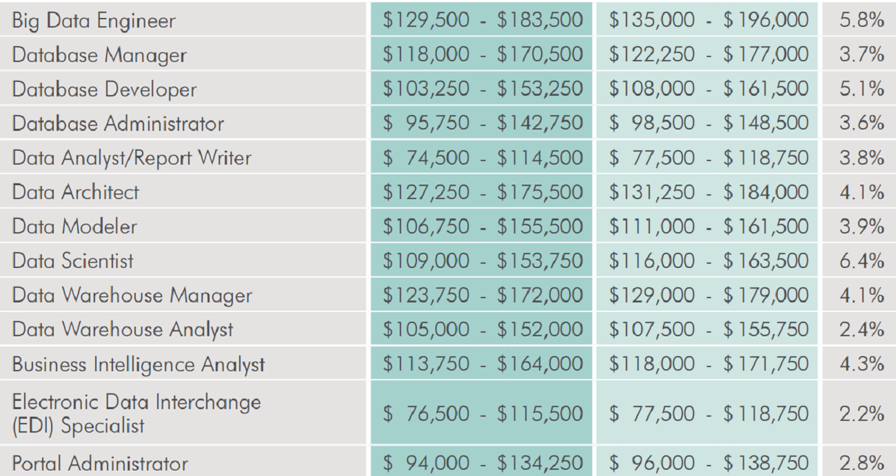 Salary Report: Mobile, Big Data Devs Lead Pack -- ADTmag