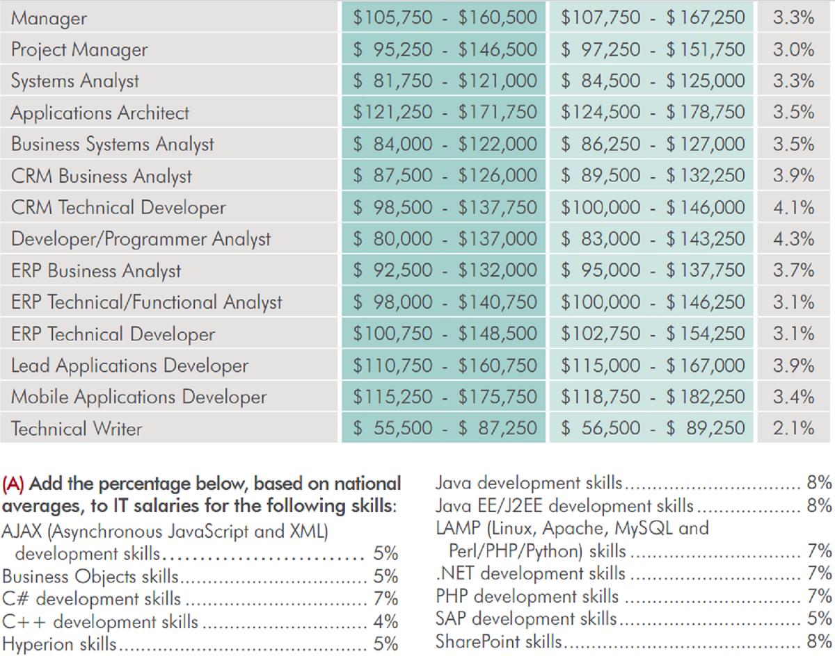 salary report mobile big data devs lead pack adtmag application development salaries