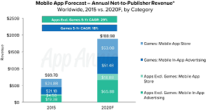 Apps Gaining on Games