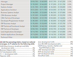 Application Development Salaries