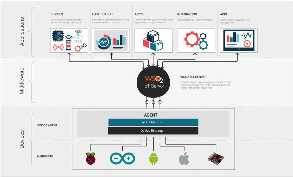 Wso2 offers open source enterprise mobility management for Architecture iot