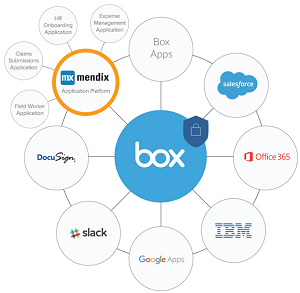 Integrating Box and Mendix