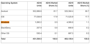 Worldwide Smartphone Sales to End Users by Operating System in 4Q16 (Thousands of Units)