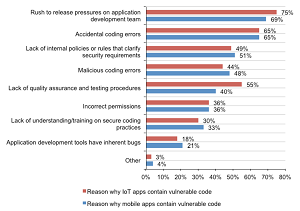Causes of Vulnerable Mobile and IoT Code