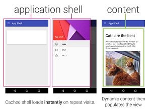 PWA Content Is Displayed in an HTML/JavaScript/CSS App Shell