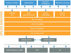 The Splice Machine Platform