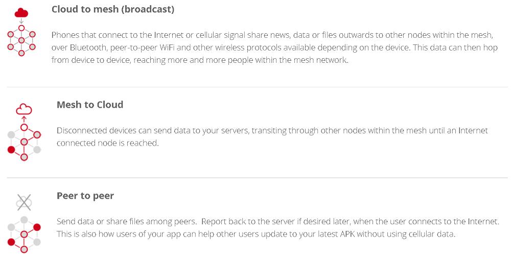 MeshKit SDK Provides Peer-to-Peer Connectivity for Offline Phones