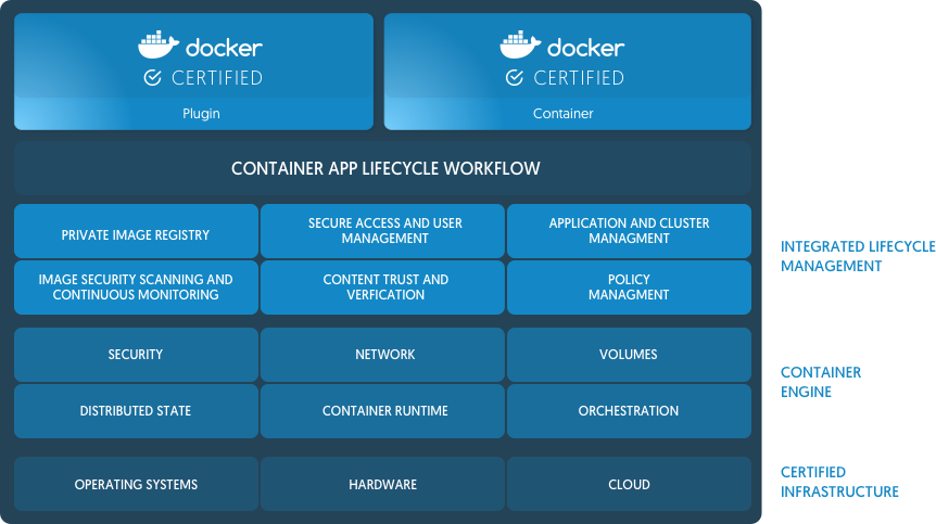 Docker Says Its Open Source Container Technology Now Ready for the