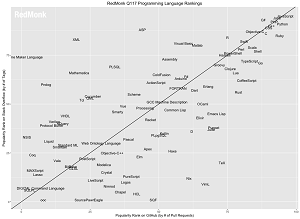 The RedMonk Programming Language Rankings: January 2017
