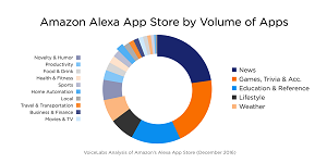 The Mix of Alexa Apps
