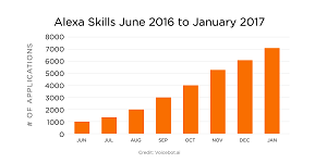 The Growth in Alexa Skills
