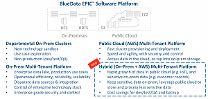 Hybrid Added to BlueData EPIC Platform